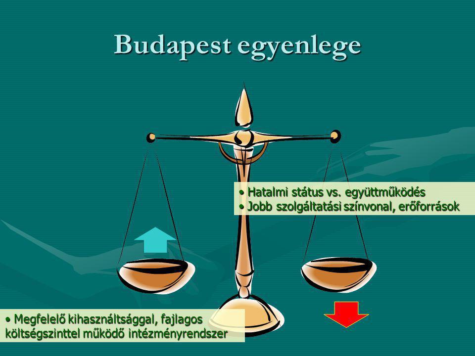 Budapest egyenlege Hatalmi státus vs. együttműködés Hatalmi státus vs. együttműködés Jobb szolgáltatási színvonal, erőforrások Jobb szolgáltatási szín