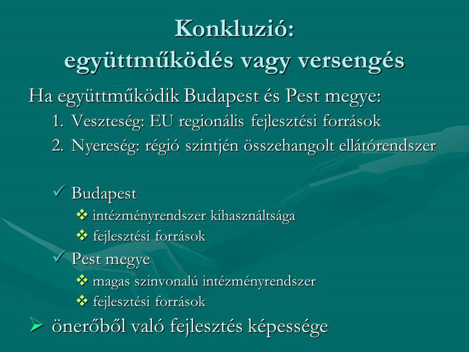 Konkluzió: együttműködés vagy versengés Ha együttműködik Budapest és Pest megye: 1.Veszteség: EU regionális fejlesztési források 2.Nyereség: régió szintjén összehangolt ellátórendszer Budapest Budapest  intézményrendszer kihasználtsága  fejlesztési források Pest megye Pest megye  magas szinvonalú intézményrendszer  fejlesztési források  önerőből való fejlesztés képessége