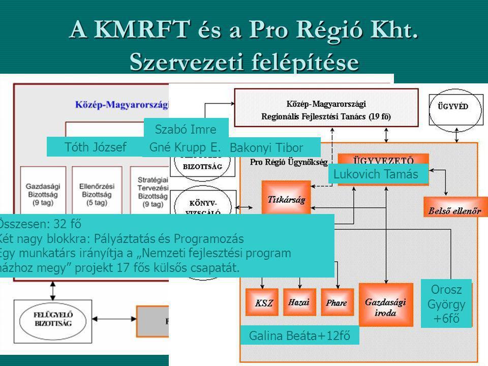 A KMRFT és a Pro Régió Kht. Szervezeti felépítése Pályázati Döntés- előkészítő Bizottság: elnök, társelnökök, a Kormány és területfejlesztésért és ter