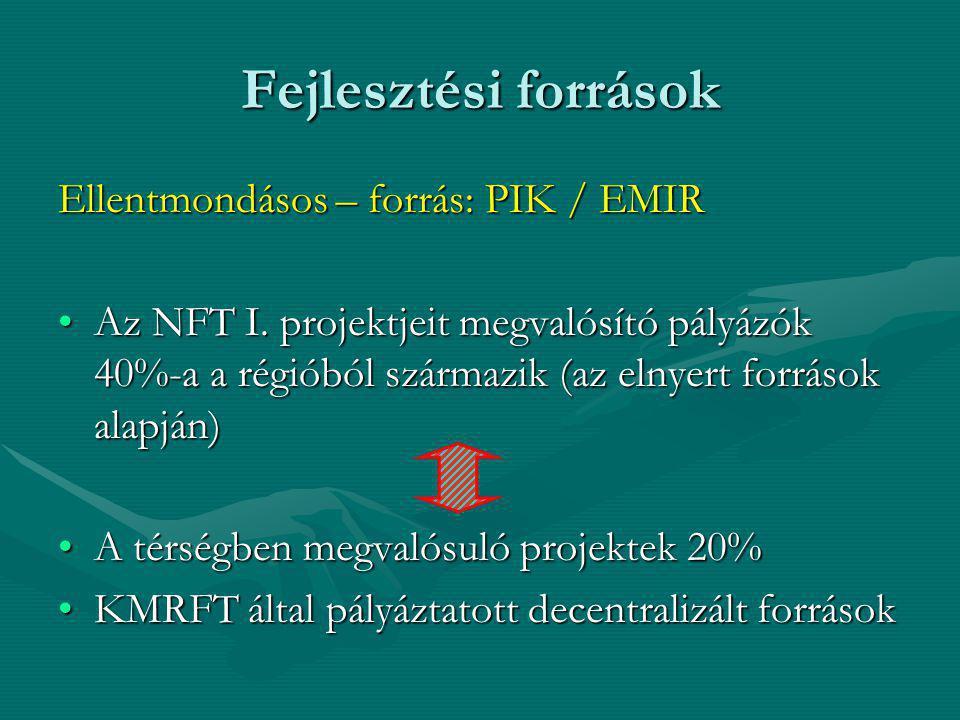 Fejlesztési források Ellentmondásos – forrás: PIK / EMIR Az NFT I. projektjeit megvalósító pályázók 40%-a a régióból származik (az elnyert források al