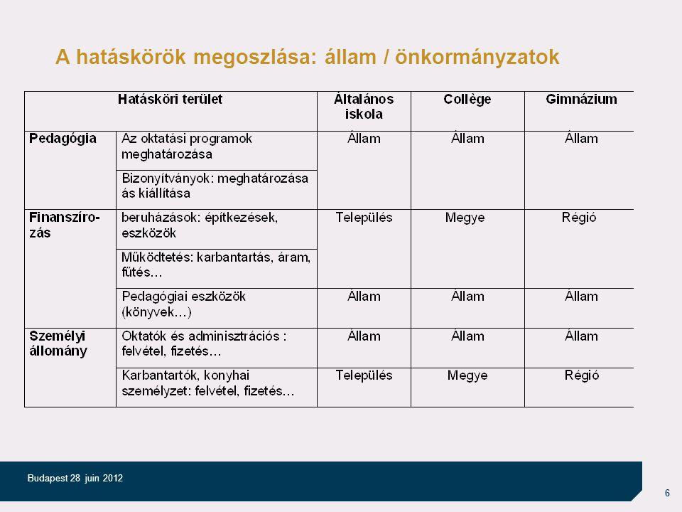 7 Budapest 28 juin 2012 Az államtól az önkormányzatoknak átadott hatáskörök finanszírozása A köznevelési hatáskörök decentralizációja két hullámban valósult meg (1982 és 2004).