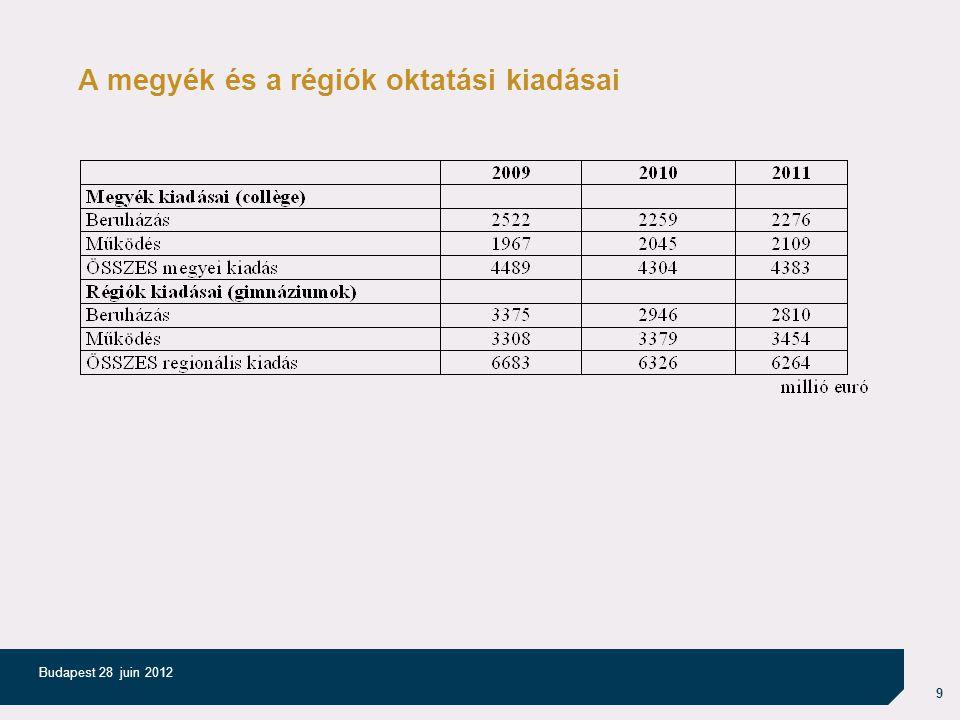 9 Budapest 28 juin 2012 A megyék és a régiók oktatási kiadásai