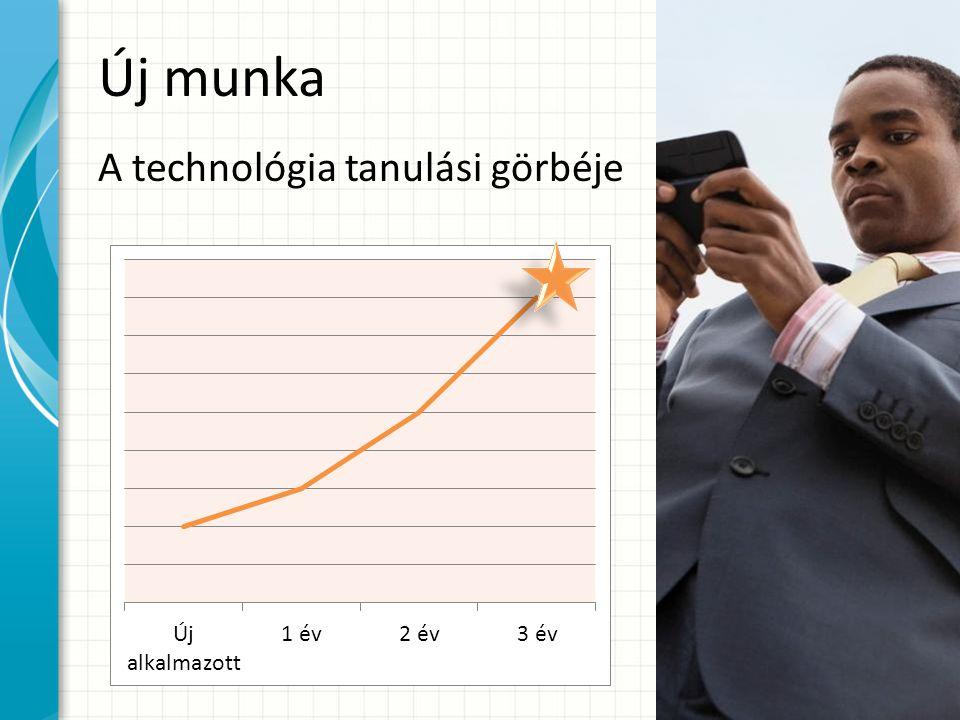 Új munka A technológia tanulási görbéje
