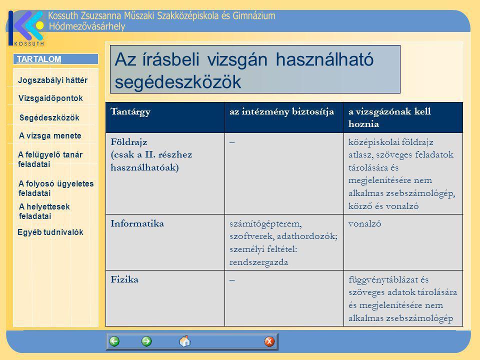 TARTALOM Jogszabályi háttér Vizsgaidőpontok A vizsga menete Segédeszközök Egyéb tudnivalók A felügyelő tanár feladatai A folyosó ügyeletes feladatai A helyettesek feladatai Az írásbeli vizsgán használható segédeszközök Tantárgyaz intézmény biztosítjaa vizsgázónak kell hoznia Kémia–függvénytáblázat periódusos rendszerrel és szöveges adatok tárolására és megjelenítésére nem alkalmas zsebszámológép Biológia–– Informatikai alapismeretek számítógépterem, szoftverek, adathordozók; személyi feltétel: rendszergazda – Elektronikai alapismeretek –nem programozható számológép