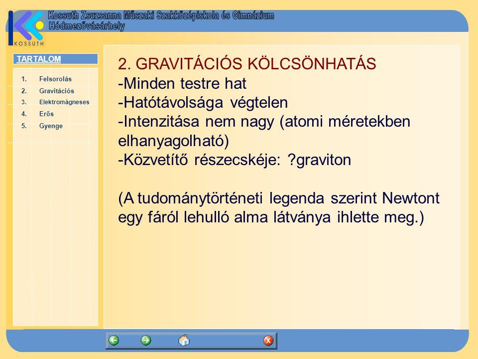 TARTALOM 1.FelsorolásFelsorolás 2.GravitációsGravitációs 3.ElektromágnesesElektromágneses 4.ErősErős 5.GyengeGyenge 2. GRAVITÁCIÓS KÖLCSÖNHATÁS -Minde