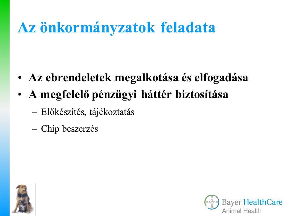 Az ebnyilvántartás helyzete Magyarországon 2008 szeptember 1-től A Parlament által 2008.