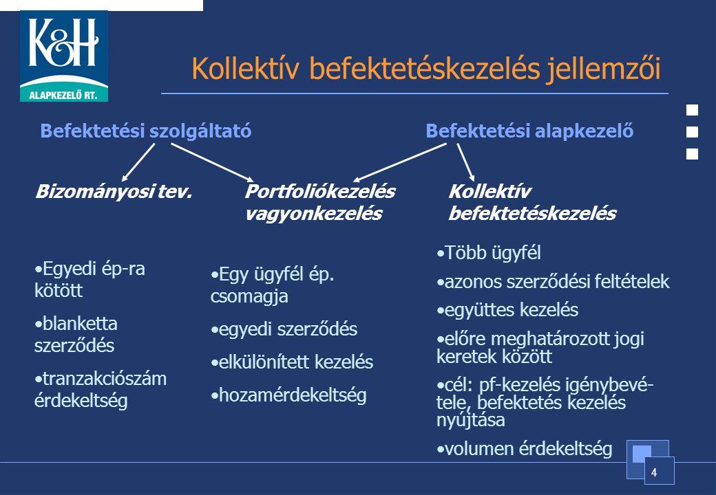 4 Kollektív befektetéskezelés jellemzői Befektetési szolgáltatóBefektetési alapkezelő Bizományosi tev.Portfoliókezelés vagyonkezelés Kollektív befekte