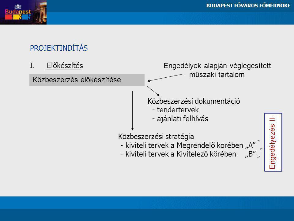 PROJEKTINDÍTÁS I. Előkészítés Engedélyek alapján véglegesített műszaki tartalom Közbeszerzési dokumentáció - tendertervek - ajánlati felhívás Közbesze