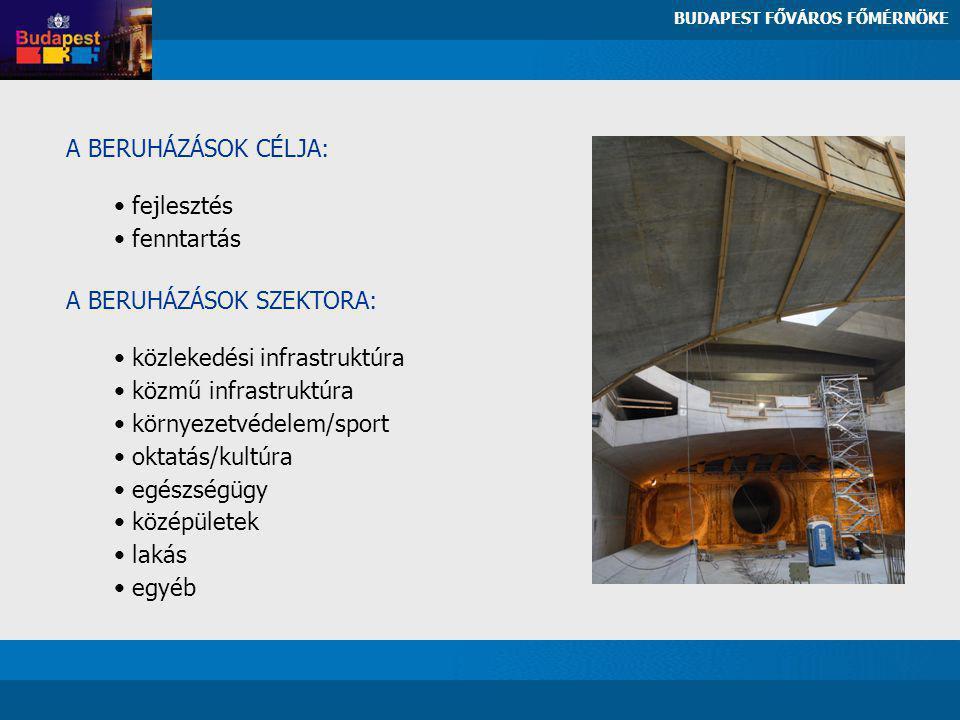 A BERUHÁZÁSOK CÉLJA: fejlesztés fenntartás A BERUHÁZÁSOK SZEKTORA: közlekedési infrastruktúra közmű infrastruktúra környezetvédelem/sport oktatás/kultúra egészségügy középületek lakás egyéb BUDAPEST FŐVÁROS FŐMÉRNÖKE