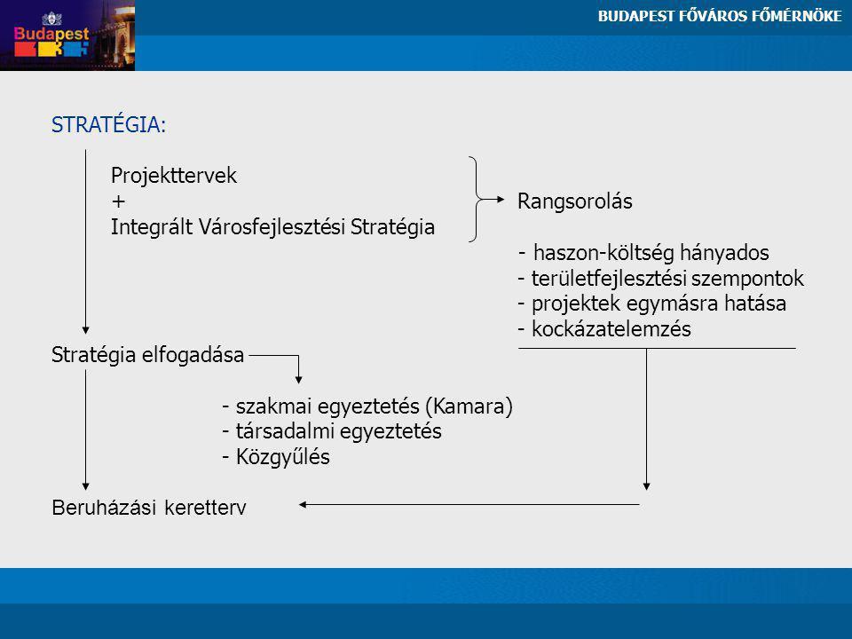 STRATÉGIA: Projekttervek + Rangsorolás Integrált Városfejlesztési Stratégia - haszon-költség hányados - területfejlesztési szempontok - projektek egymásra hatása - kockázatelemzés Stratégia elfogadása - szakmai egyeztetés (Kamara) - társadalmi egyeztetés - Közgyűlés Beruházási keretterv BUDAPEST FŐVÁROS FŐMÉRNÖKE