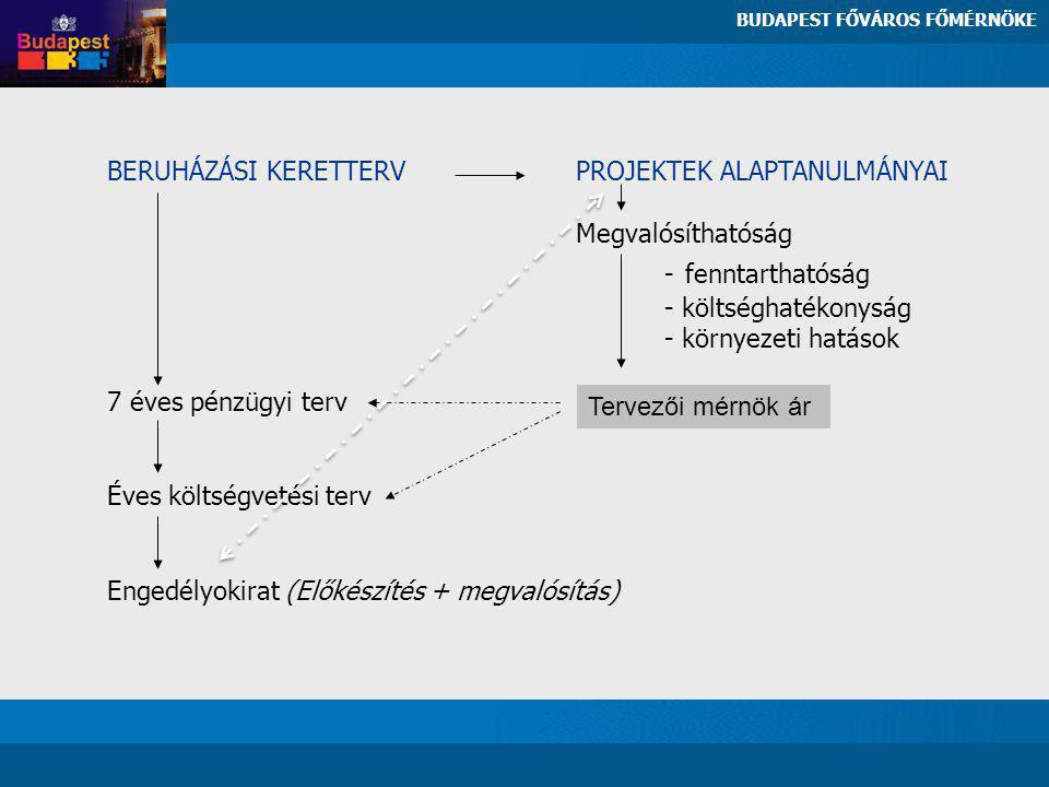 BERUHÁZÁSI KERETTERV PROJEKTEK ALAPTANULMÁNYAI Megvalósíthatóság - fenntarthatóság - költséghatékonyság - környezeti hatások 7 éves pénzügyi terv Éves költségvetési terv Engedélyokirat (Előkészítés + megvalósítás) BUDAPEST FŐVÁROS FŐMÉRNÖKE Tervezői mérnök ár
