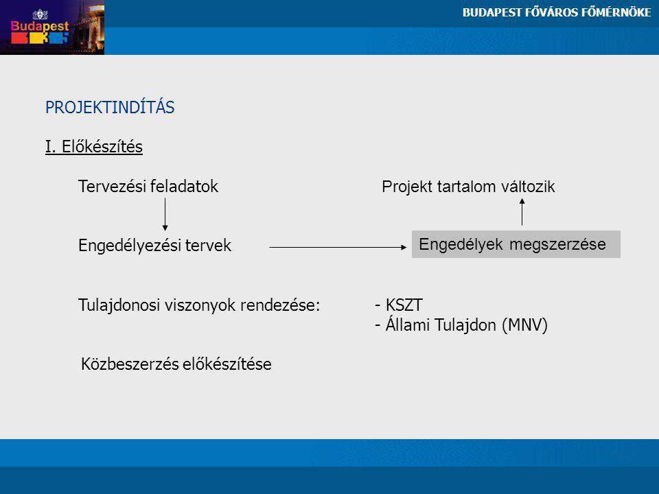 PROJEKTINDÍTÁS I. Előkészítés Tervezési feladatok Projekt tartalom változik Engedélyezési tervek Tulajdonosi viszonyok rendezése: - KSZT - Állami Tula