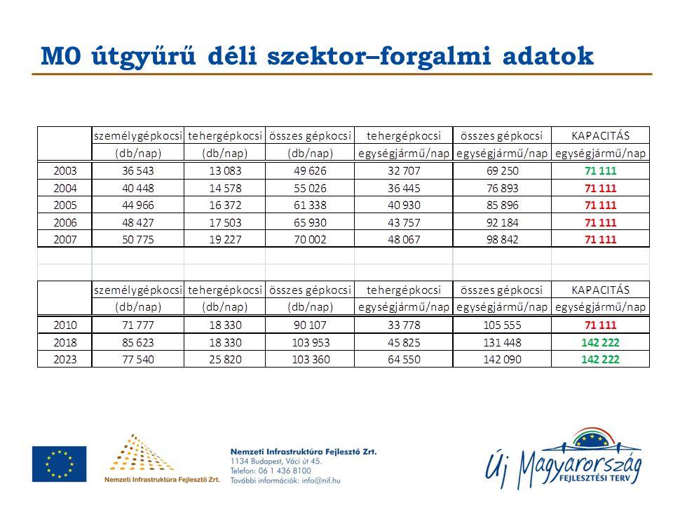 M0 útgyűrű déli szektor bővítése A beruházást követően az M0 útgyűrű teljes déli szektorának paraméterei: 2x3 sáv + leállósáv, középen elválasztó sávval korszerű beton burkolat a jelenleg épülő félpályán megépül összesen 29 db műtárgy átépül összesen 8 db csomópont A bővítés az Európai Unió támogatásával, a Kohéziós Alap társfinanszírozásával valósul meg.