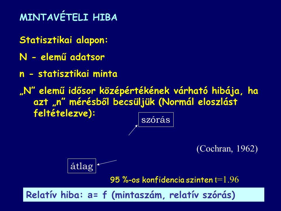 """MINTAVÉTELI HIBA Statisztikai alapon: N - elemű adatsor n - statisztikai minta """"N elemű idősor középértékének várható hibája, ha azt """"n mérésből becsüljük (Normál eloszlást feltételezve): (Cochran, 1962) átlag szórás 95 %-os konfidencia szinten t=1.96 Relatív hiba: a = f (mintaszám, relatív szórás)"""
