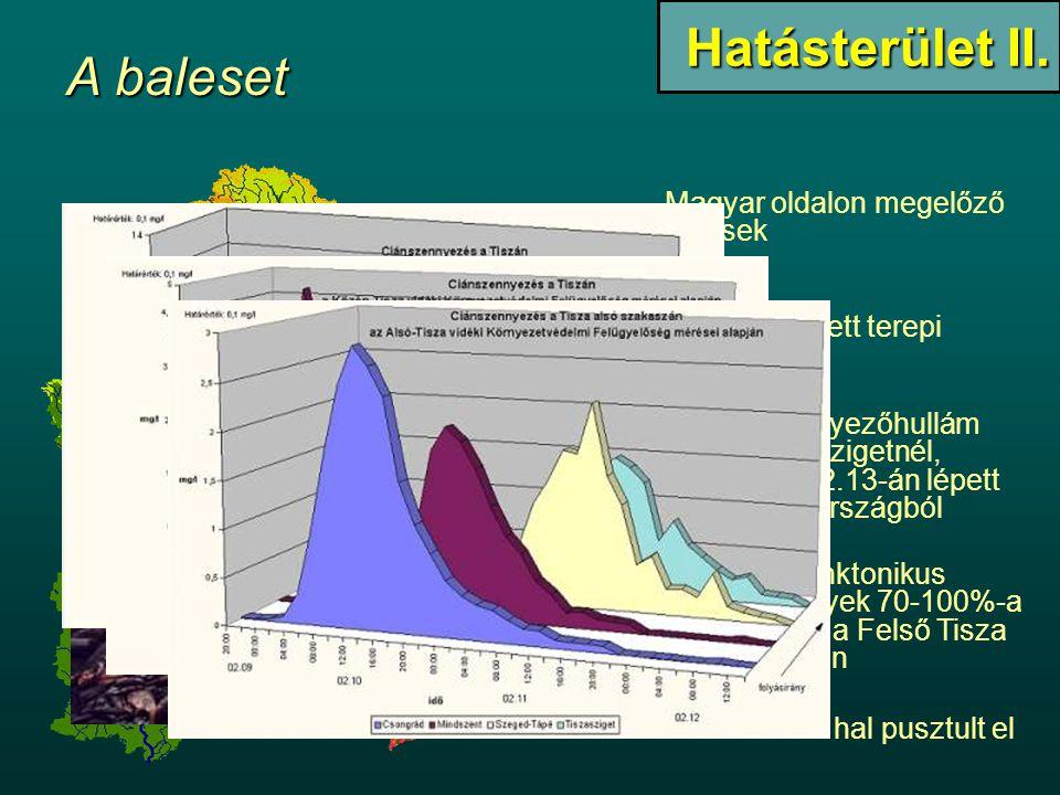 Magyar oldalon megelőző lépések Szennyezőhullám Tiszaszigetnél, 2000.2.13-án lépett ki az országból A pkanktonikus élőlények 70-100%-a tűnt el a Felső