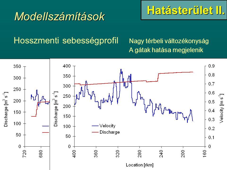 Hosszmenti sebességprofil Nagy térbeli változékonyság A gátak hatása megjelenik Hatásterület II. Modellszámítások