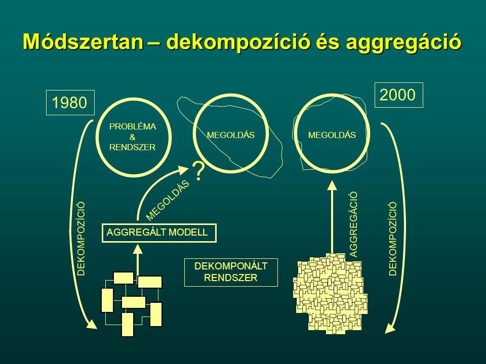 AGGREGÁLT MODELL PROBLÉMA & RENDSZER MEGOLDÁS AGGREGÁCIÓ DEKOMPOZÍCIÓ MEGOLDÁS ? DEKOMPONÁLT RENDSZER 1980 2000 Módszertan – dekompozíció és aggregáci