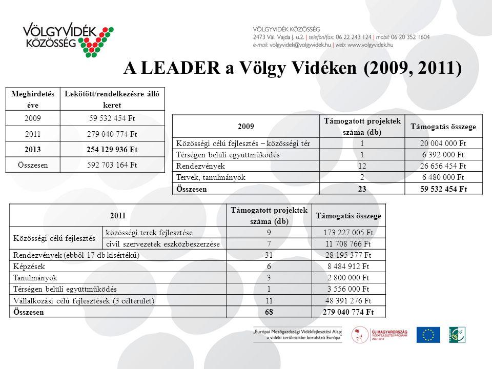 A LEADER a Völgy Vidéken (2009, 2011) 2009 Támogatott projektek száma (db) Támogatás összege Közösségi célú fejlesztés – közösségi tér 120 004 000 Ft Térségen belüli együttműködés 16 392 000 Ft Rendezvények 1226 656 454 Ft Tervek, tanulmányok 26 480 000 Ft Összesen 2359 532 454 Ft 2011 Támogatott projektek száma (db) Támogatás összege Közösségi célú fejlesztés közösségi terek fejlesztése 9173 227 005 Ft civil szervezetek eszközbeszerzése 711 708 766 Ft Rendezvények (ebből 17 db kisértékű) 3128 195 377 Ft Képzések 68 484 912 Ft Tanulmányok 32 800 000 Ft Térségen belüli együttműködés 13 556 000 Ft Vállalkozási célú fejlesztések (3 célterület) 1148 391 276 Ft Összesen68279 040 774 Ft Meghirdetés éve Lekötött/rendelkezésre álló keret 200959 532 454 Ft 2011279 040 774 Ft 2013254 129 936 Ft Összesen592 703 164 Ft