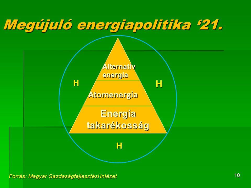 10 Megújuló energiapolitika '21. H H Atomenergia Energia takarékosság H Alternatívenergia Forrás: Magyar Gazdaságfejlesztési Intézet