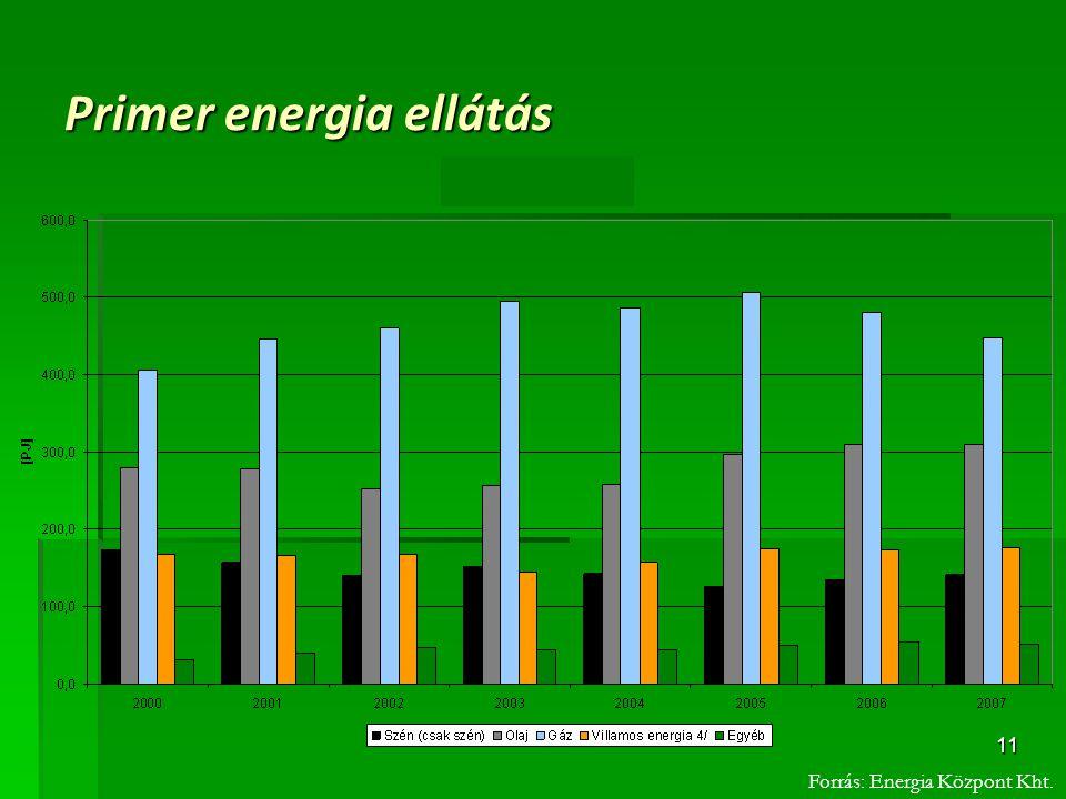 11 Primer energia ellátás Forrás: Energia Központ Kht.