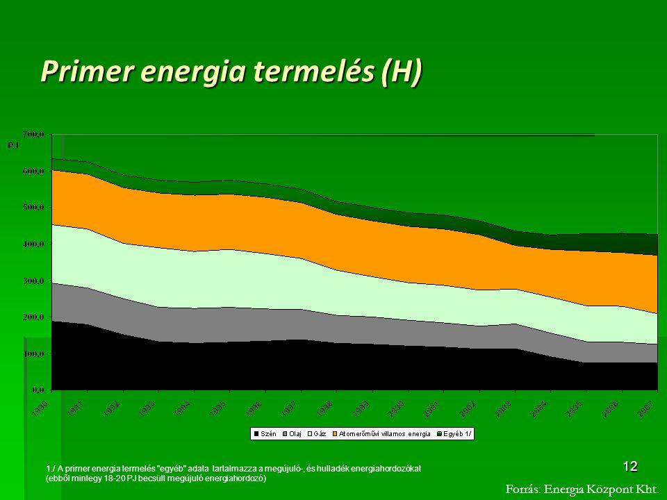 12 Primer energia termelés (H) 1./ A primer energia termelés