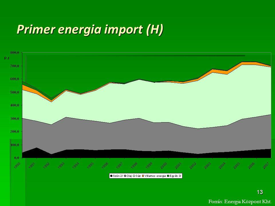 13 Primer energia import (H) Forrás: Energia Központ Kht.