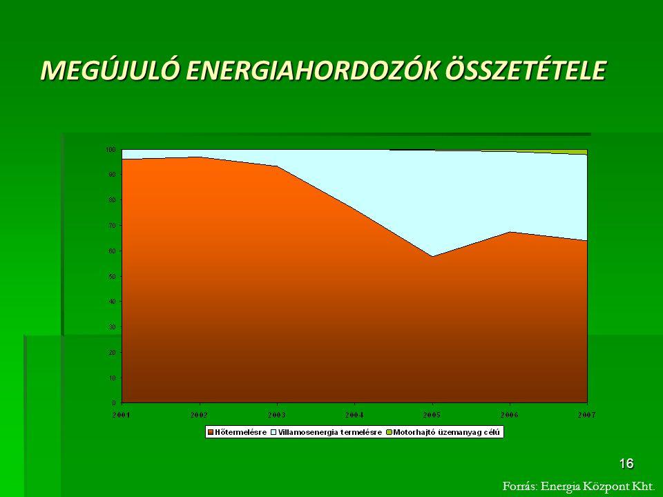 16 MEGÚJULÓ ENERGIAHORDOZÓK ÖSSZETÉTELE Forrás: Energia Központ Kht.