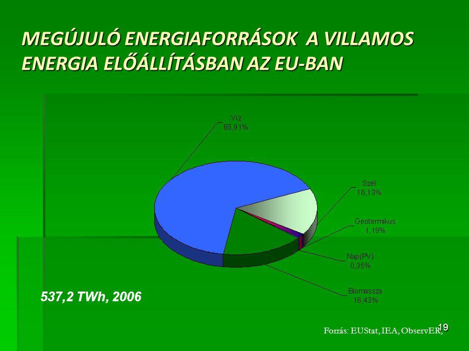 19 MEGÚJULÓ ENERGIAFORRÁSOK A VILLAMOS ENERGIA ELŐÁLLÍTÁSBAN AZ EU-BAN Forrás: EUStat, IEA, ObservER, 537,2 TWh, 2006