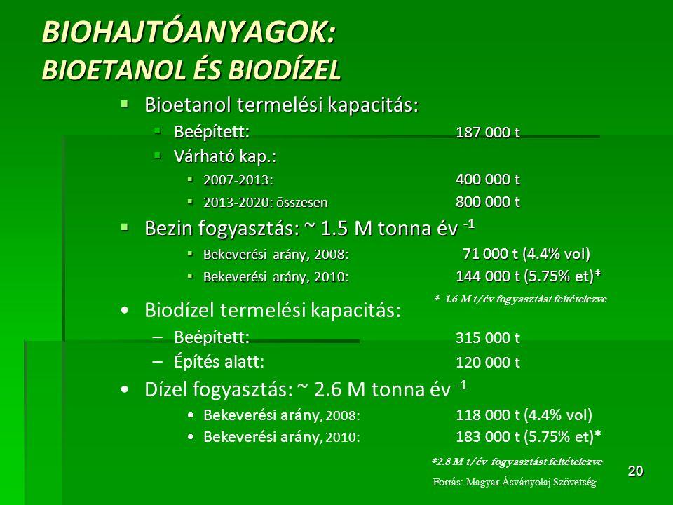 20 BIOHAJTÓANYAGOK: BIOETANOL ÉS BIODÍZEL  Bioetanol termelési kapacitás:  Beépített: 187 000 t  Várható kap.:  2007-2013: 400 000 t  2013-2020: