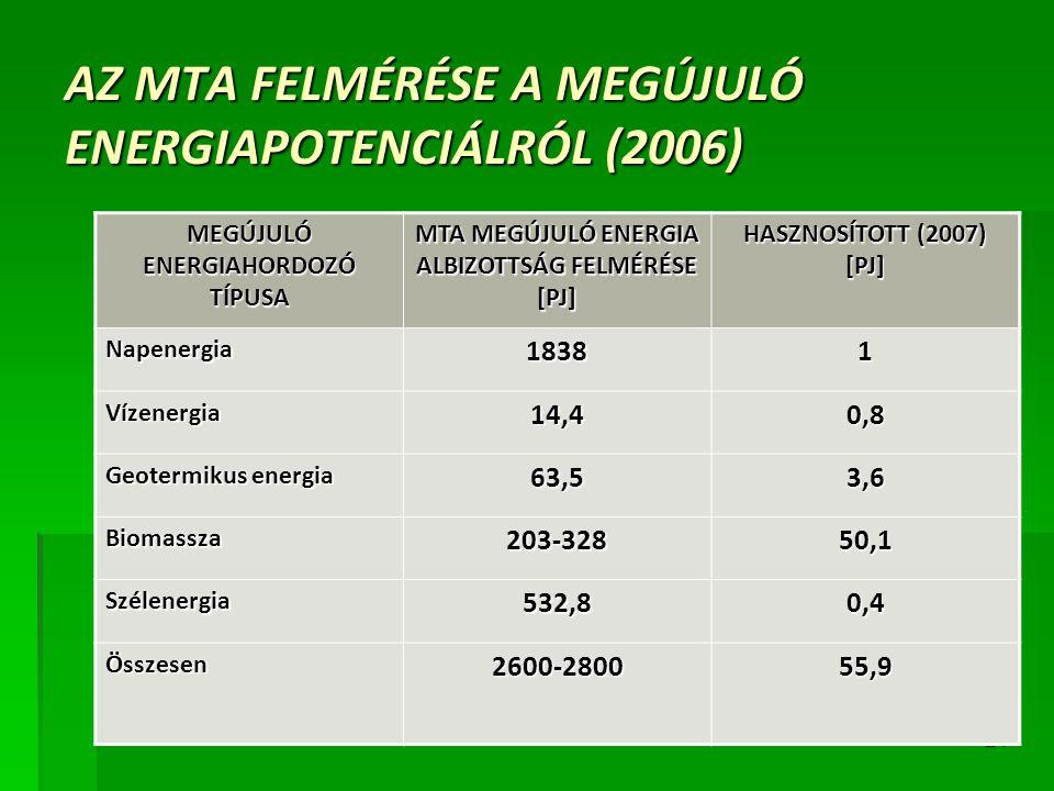 21 AZ MTA FELMÉRÉSE A MEGÚJULÓ ENERGIAPOTENCIÁLRÓL (2006) MEGÚJULÓ ENERGIAHORDOZÓ TÍPUSA MTA MEGÚJULÓ ENERGIA ALBIZOTTSÁG FELMÉRÉSE [PJ] HASZNOSÍTOTT