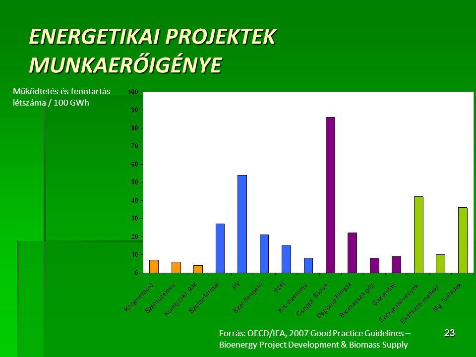 23 ENERGETIKAI PROJEKTEK MUNKAERŐIGÉNYE Forrás: OECD/IEA, 2007 Good Practice Guidelines – Bioenergy Project Development & Biomass Supply Működtetés és
