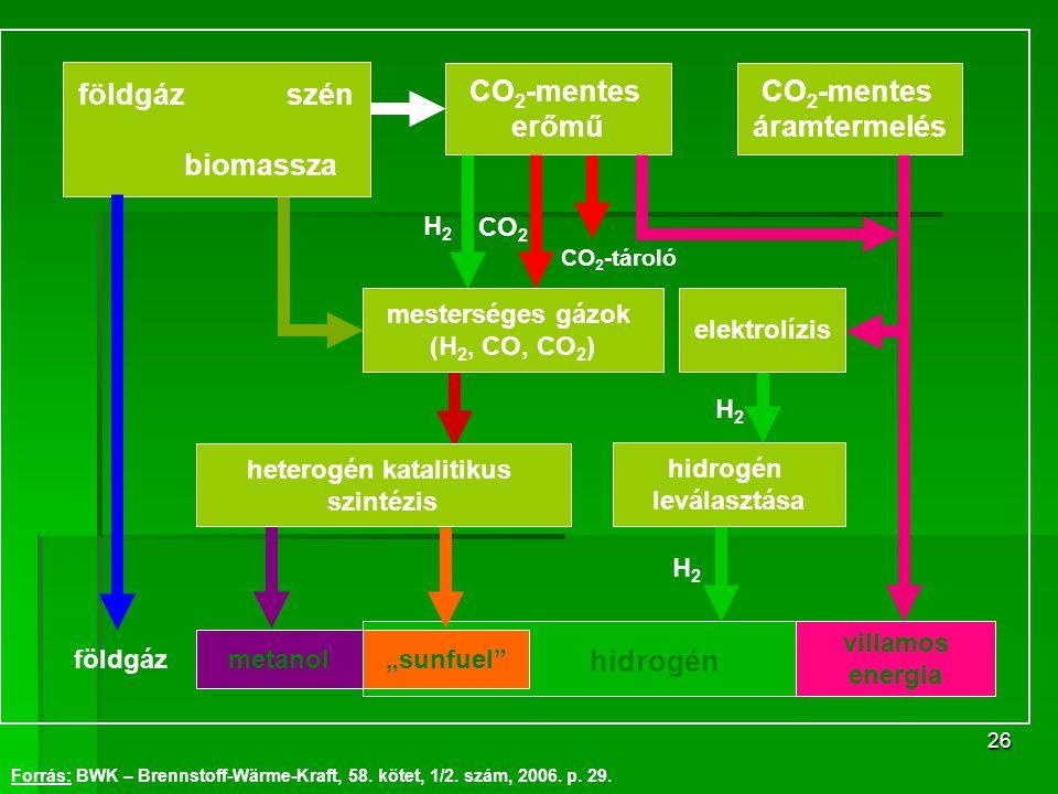 26 CO 2 -mentes erőmű CO 2 -mentes áramtermelés földgáz szén biomassza villamos energia mesterséges gázok (H 2, CO, CO 2 ) elektrolízis heterogén kata
