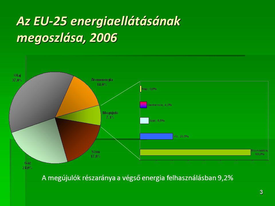 3 Az EU-25 energiaellátásának megoszlása, 2006 A megújulók részaránya a végső energia felhasználásban 9,2%