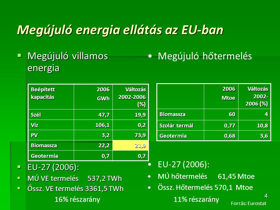 4 Megújuló energia ellátás az EU-ban  Megújuló villamos energia  EU-27 (2006):  MÚ VE termelés 537,2 TWh  Össz. VE termelés 3361,5 TWh Beépített k