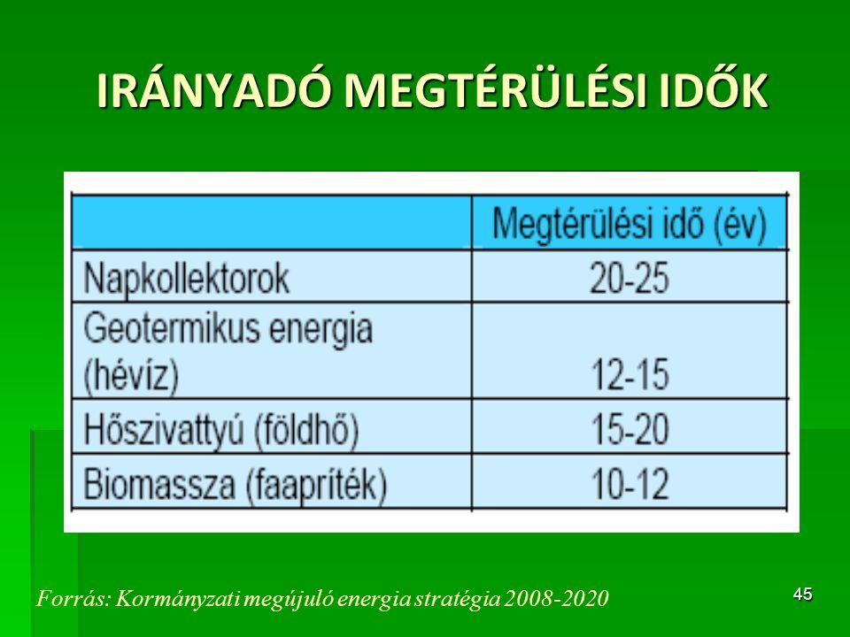 45 IRÁNYADÓ MEGTÉRÜLÉSI IDŐK Forrás: Kormányzati megújuló energia stratégia 2008-2020