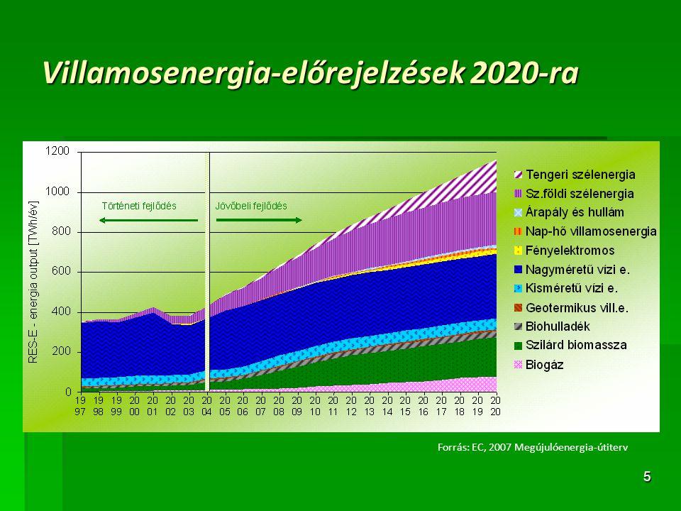 5 Villamosenergia-előrejelzések 2020-ra Forrás: EC, 2007 Megújulóenergia-útiterv