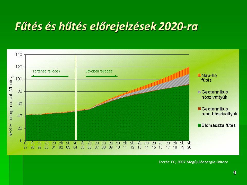 17 MEGÚJULÓ ENERGIAHORDOZÓK A HŐTERMELÉSBEN Forrás: Energia Központ Kht.