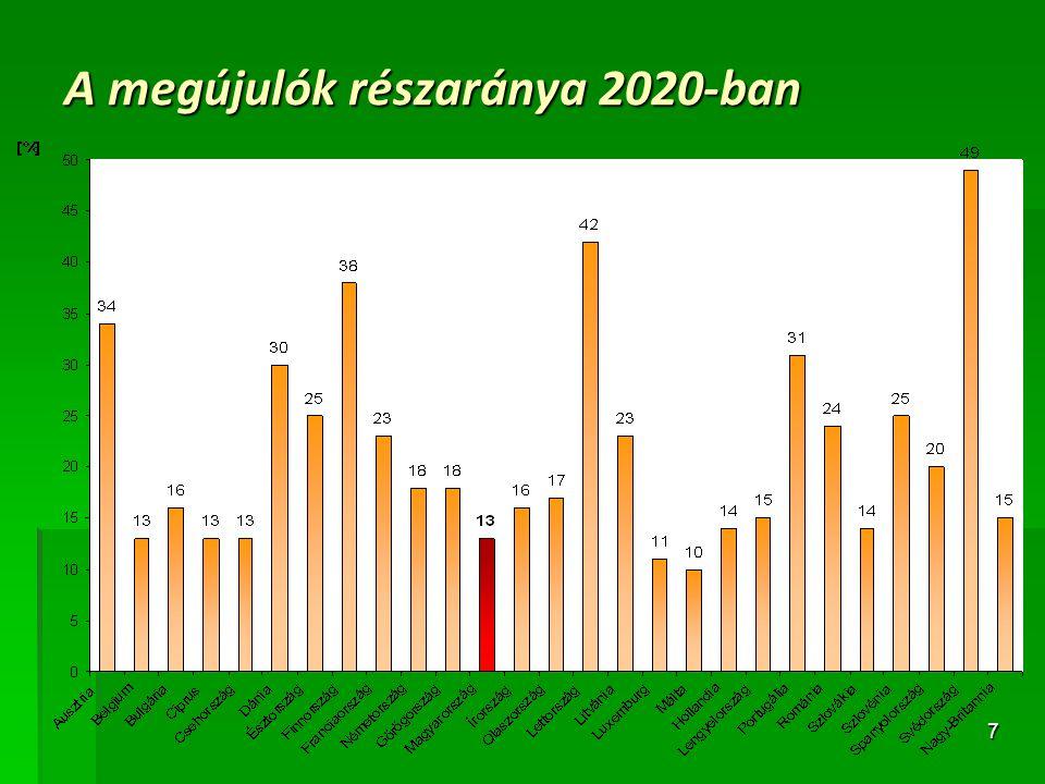 8 A megújuló energia előállításából származó előnyök az EU-ban  MA  40 Mrd €/év árbevétel  400 000 munkahely  2020-as célok teljesülése esetén:  13-18 Mrd €/év költség mellett:  600-900 Mt/év CO 2 megtakarítás (25€/t CO 2 esetén 15-23 Mrd €)  200-300 Mt/év fosszilis üzemanyag felhasználás elkerülése, diverzifikáció, belső energiatermelés  High-tech iparágak fejlődése, új gazdasági lehetőségek, további munkahelyteremtés