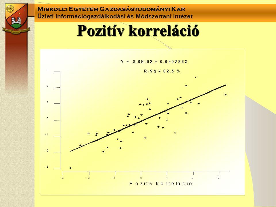 Miskolci Egyetem Gazdaságtudományi Kar Üzleti Információgazdálkodási és Módszertani Intézet Pozitív korreláció 3 2 1 0-1-2-3 3 2 1 0 -1 -2 -3 Pozitív