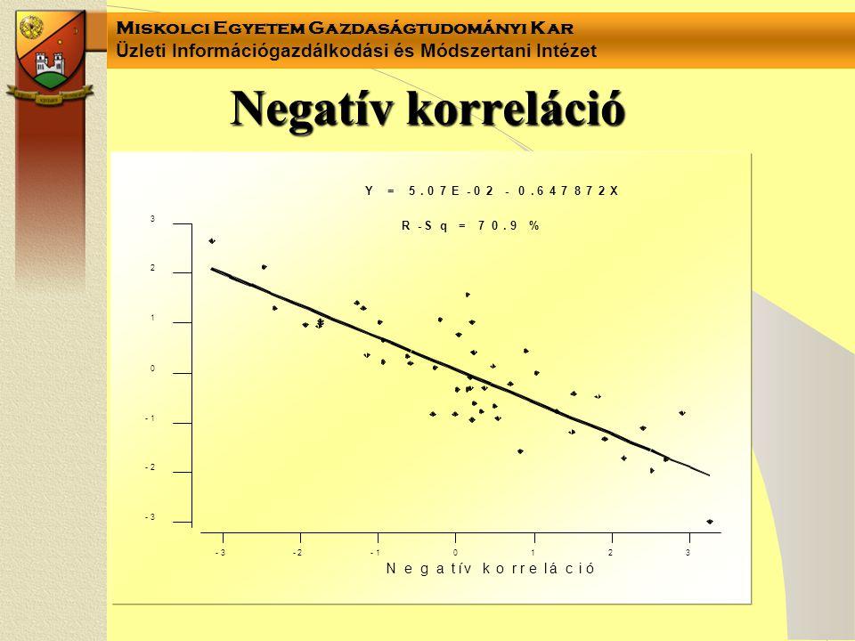 Miskolci Egyetem Gazdaságtudományi Kar Üzleti Információgazdálkodási és Módszertani Intézet Negatív korreláció -3-2-1 0 1 2 3 -3 -2 -1 0 1 2 3 Negatív