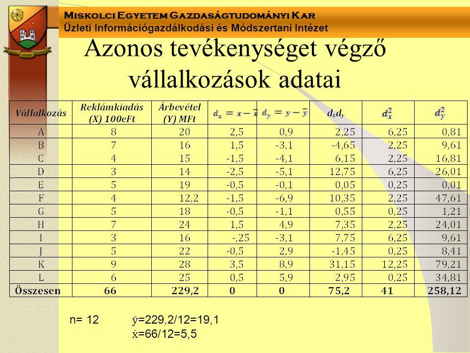 Miskolci Egyetem Gazdaságtudományi Kar Üzleti Információgazdálkodási és Módszertani Intézet Azonos tevékenységet végző vállalkozások adatai n= 12=229,