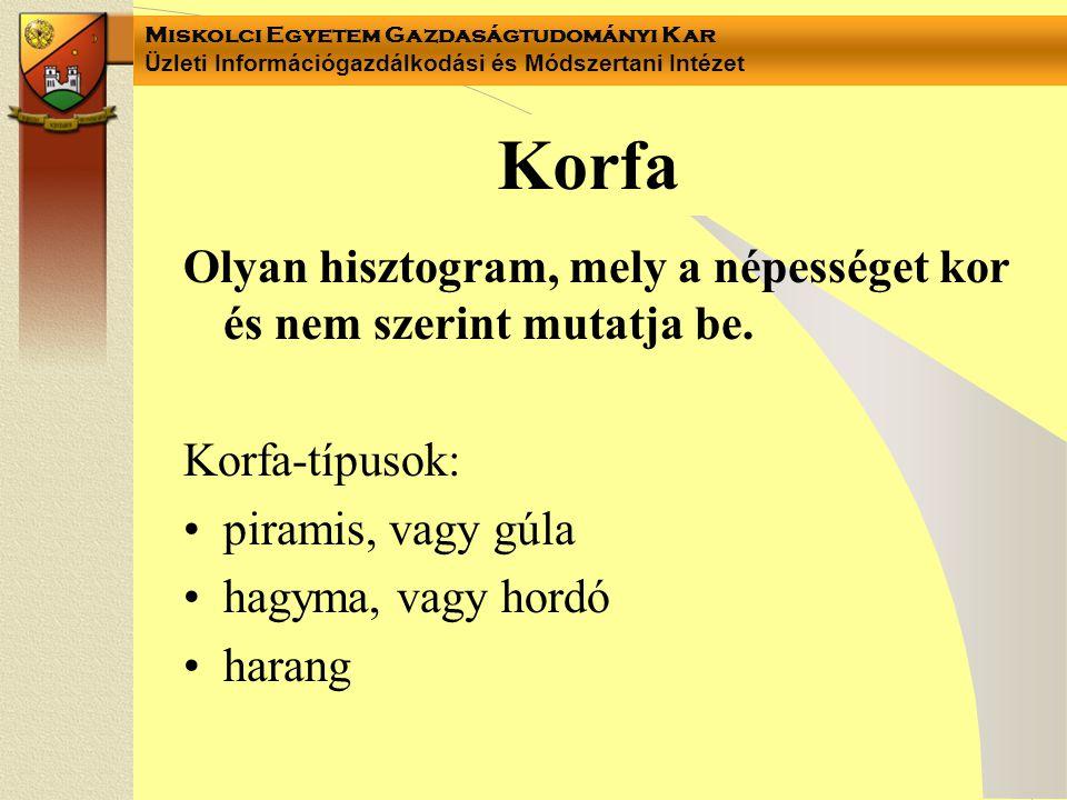 Korfa Olyan hisztogram, mely a népességet kor és nem szerint mutatja be. Korfa-típusok: piramis, vagy gúla hagyma, vagy hordó harang