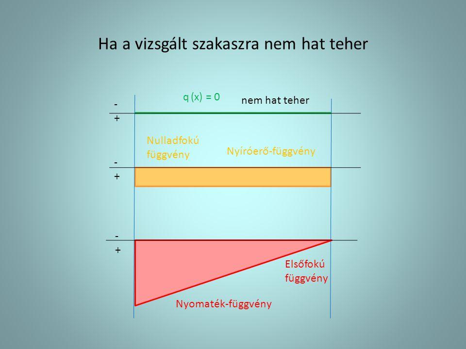 Ha a vizsgált szakaszra nem hat teher Nyíróerő-függvény -+-+ Nulladfokú függvény Elsőfokú függvény Nyomaték-függvény nem hat teher q (x) = 0 -+-+ -+-+