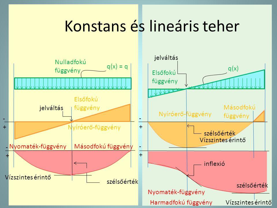 Konstans és lineáris teher q(x) = q Nyíróerő-függvény -+-+ Nulladfokú függvény Elsőfokú függvény Másodfokú függvény Vízszintes érintő -+-+ Nyomaték-fü