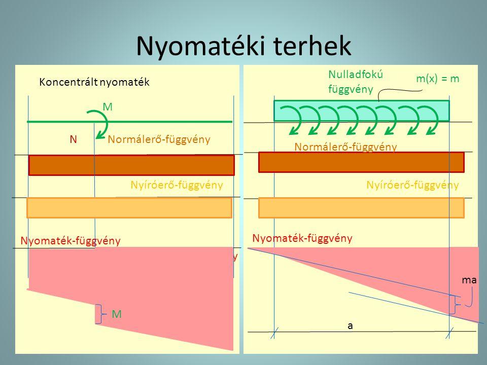 Nyomatéki terhek m(x) = m Nyíróerő-függvény Nulladfokú függvény Nyomaték-függvény Nyíróerő-függvény Másodfokú függvény Nyomaték-függvény NNormálerő-fü
