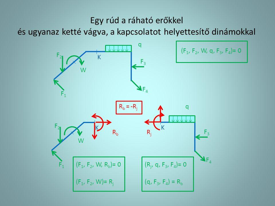 Egy rúd a ráható erőkkel és ugyanaz ketté vágva, a kapcsolatot helyettesítő dinámokkal K F1F1 F2F2 F3F3 F4F4 W K F1F1 F2F2 W K F3F3 F4F4 RbRb RjRj (F