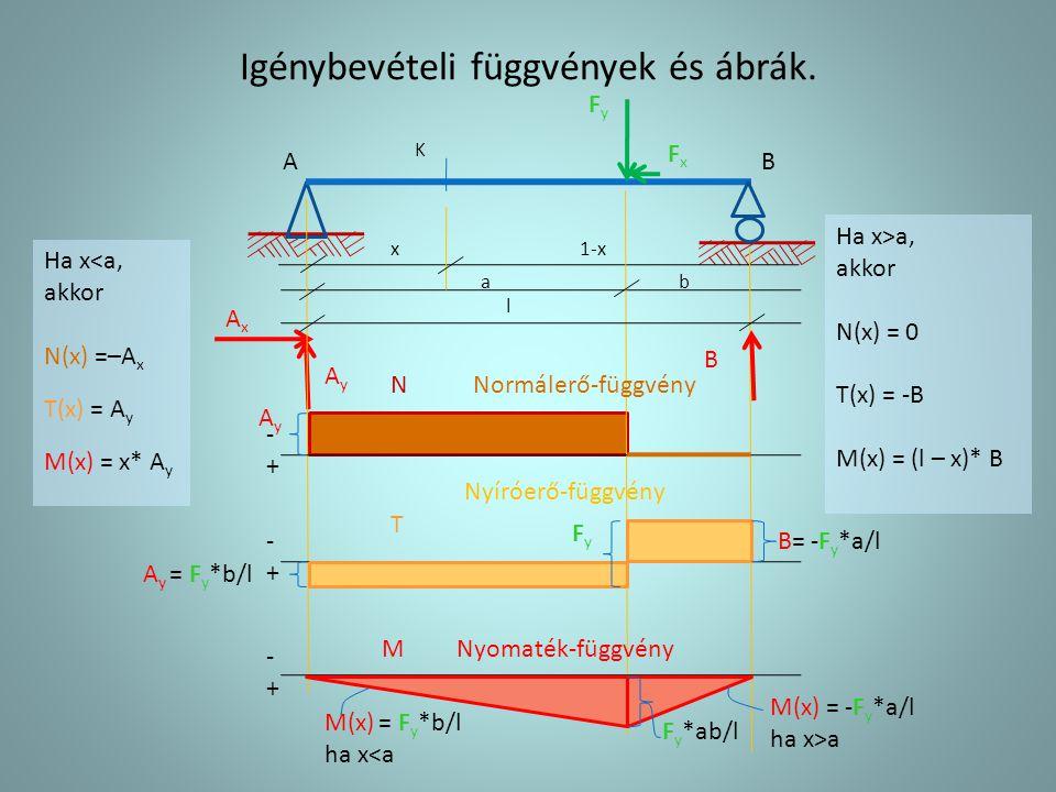 Igénybevételi függvények és ábrák. AB AxAx A y = F y *b/l x a l FxFx FyFy B= -F y *a/l b 1-x K N T M -+-+ -+-+ -+-+ Ha x<a, akkor N(x) =–A x T(x) = A
