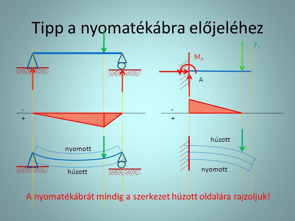 A teher és az igénybevételi függvények közötti kapcsolatok dN dx = -q x (x) dT dx = -q(x) d 2 M dx 2 = -q(x) dM dx Normálerő (rúdtengely irányú) Nyíróerő (rúdtengelyre merőleges) Nyomaték Nyomaték és nyíróerő összefüggése T(x) =