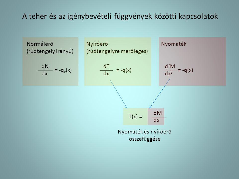 Példa: Egyenletesen megoszló teherrel terhelt kéttámaszú tartó A B l dN dx = -q x (x) = 0 dT dx = -q(x) q(x) = q T Nyíróerő-függvény q x (x) = 0 ql/2 -+-+ -+-+ -+-+ d 2 M dx 2 = -q M(x) = qx(l – x)/2 Nyomaték-függvény Normálerő-függvény M max = ql 2 /8 l/2 N x (x) = 0 dM dx T(x) = T(x) = -qx + ql/2 Nulladfokú függvény Elsőfokú függvény Másodfokú függvény Vízszintes érintő