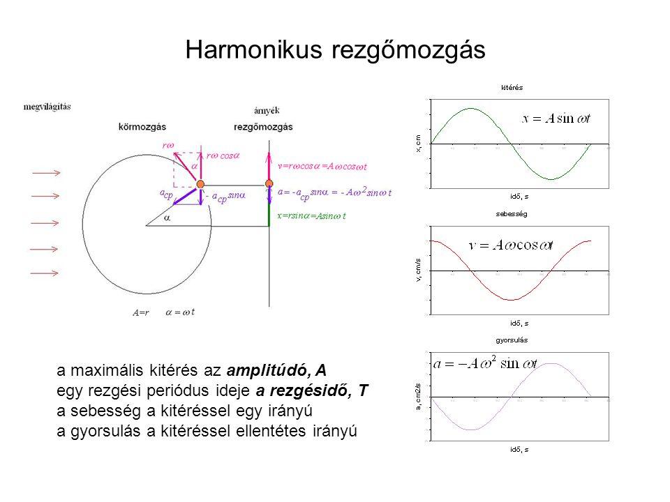 Harmonikus rezgőmozgás a maximális kitérés az amplitúdó, A egy rezgési periódus ideje a rezgésidő, T a sebesség a kitéréssel egy irányú a gyorsulás a